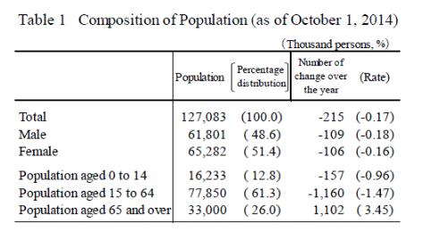 japan population composition