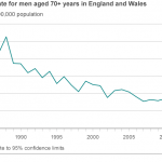 In the UK, the suicide rate among elderly people dropped