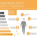 Infographic: Healthcare and wearable technology