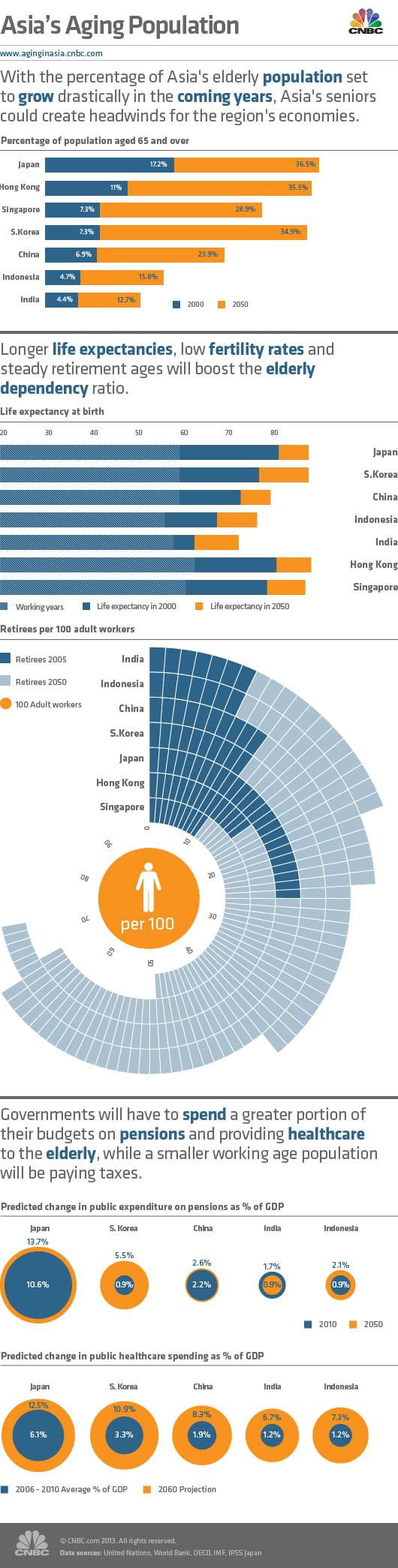 Infographics Asia