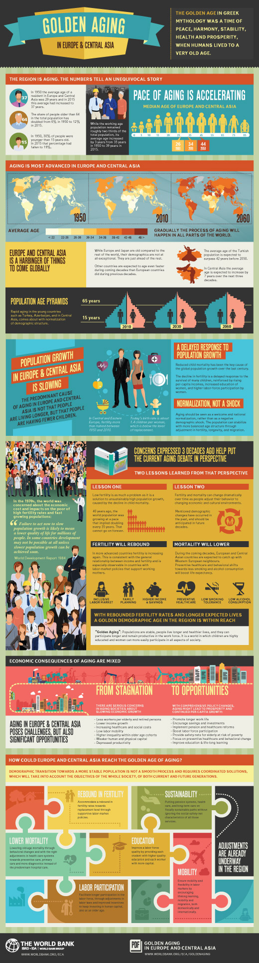 Infographics - gold ageing
