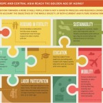 Infographics: Golden Aging in Europe and Central Asia
