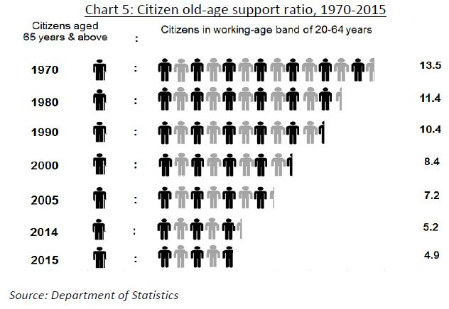 ageing-population-data