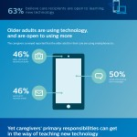 Infographics : caregivers and ICT's