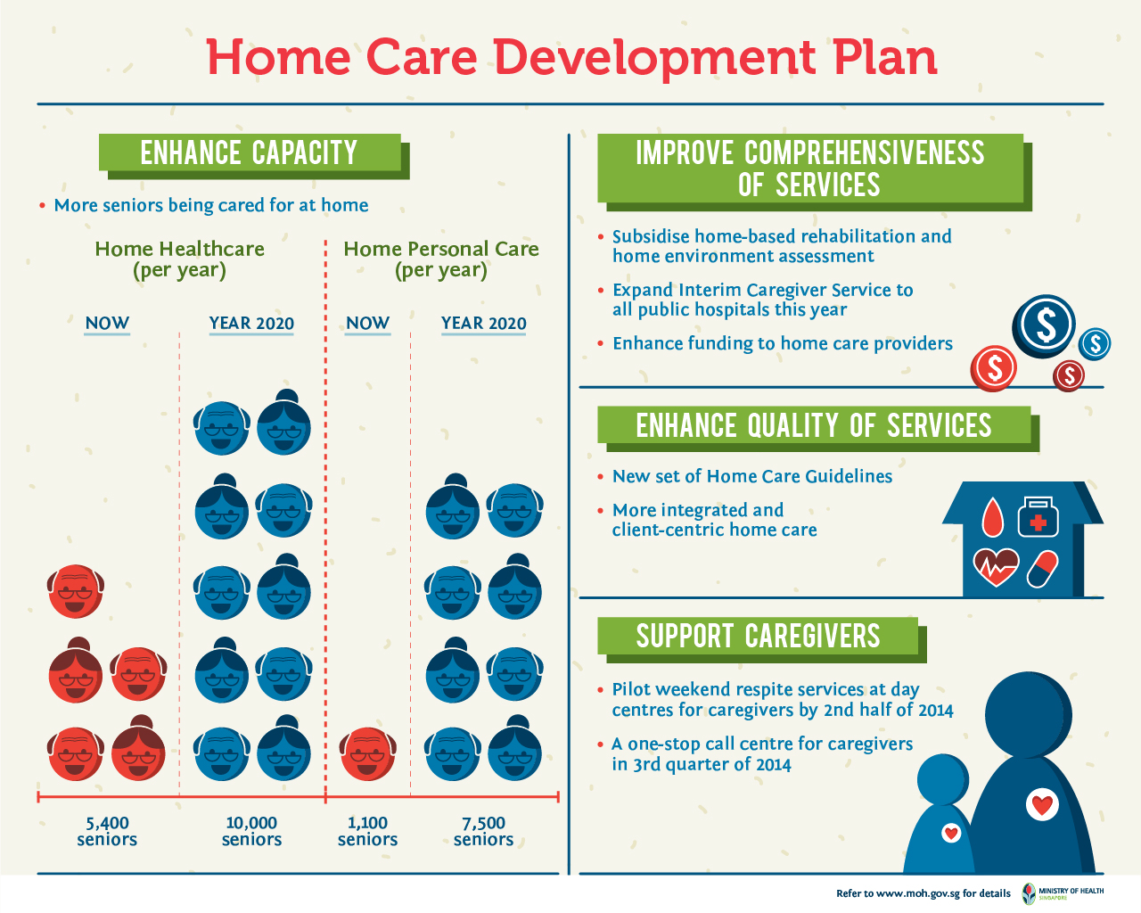 Infographics Better Home And Community Care For The