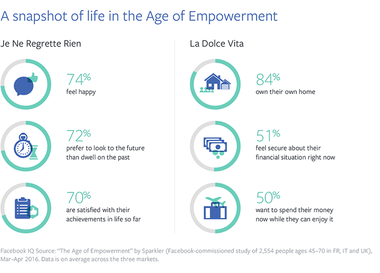 Facebook study a snapshot of life at the age of empowerment