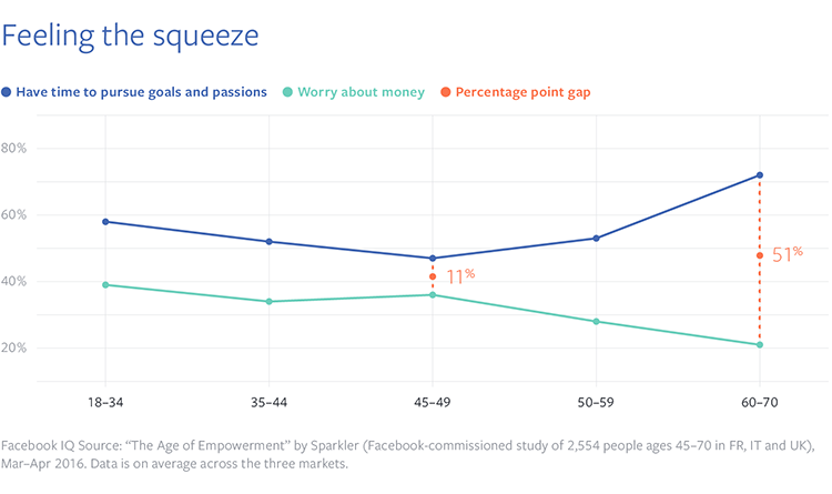 facebook study feeling the squeeze sandwich generation