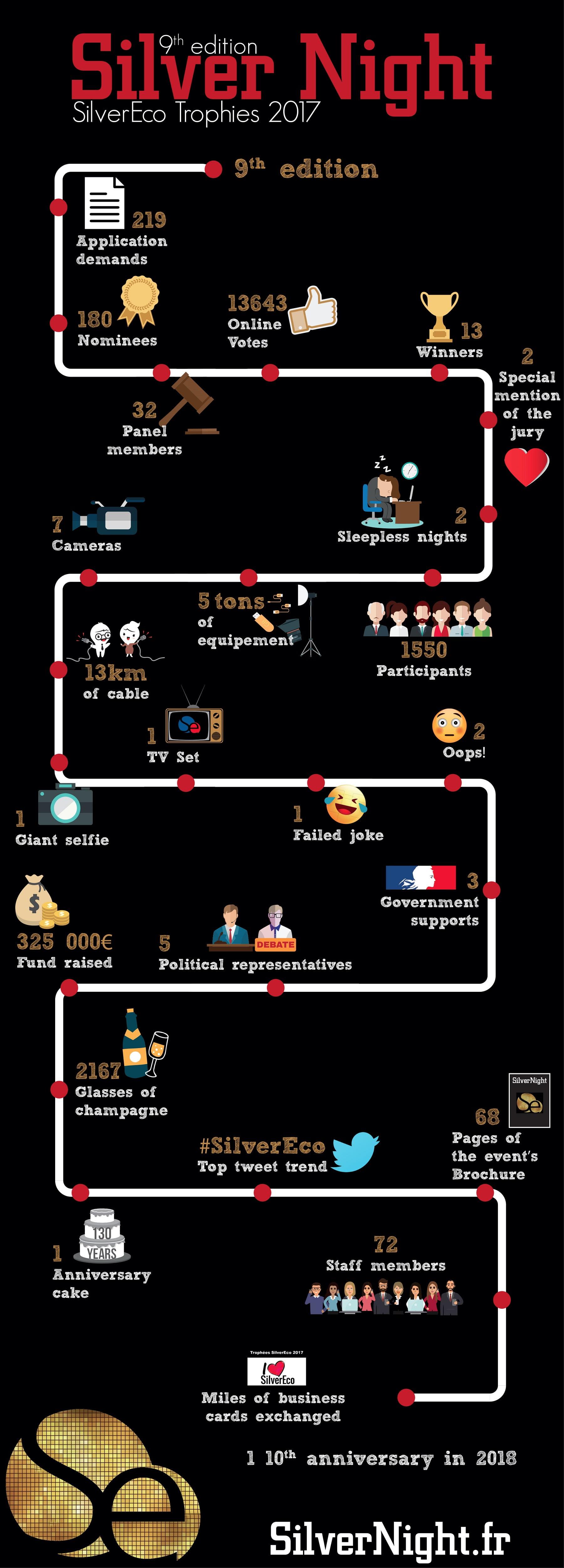 SilverNight Infographics