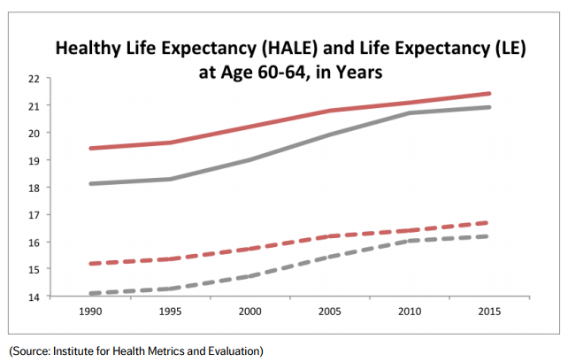 Healthy life expectancy and life expectancy - Brazil