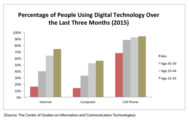 Percentage of people using digital technology in Brazil