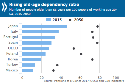 Rising old-age dependency ratio