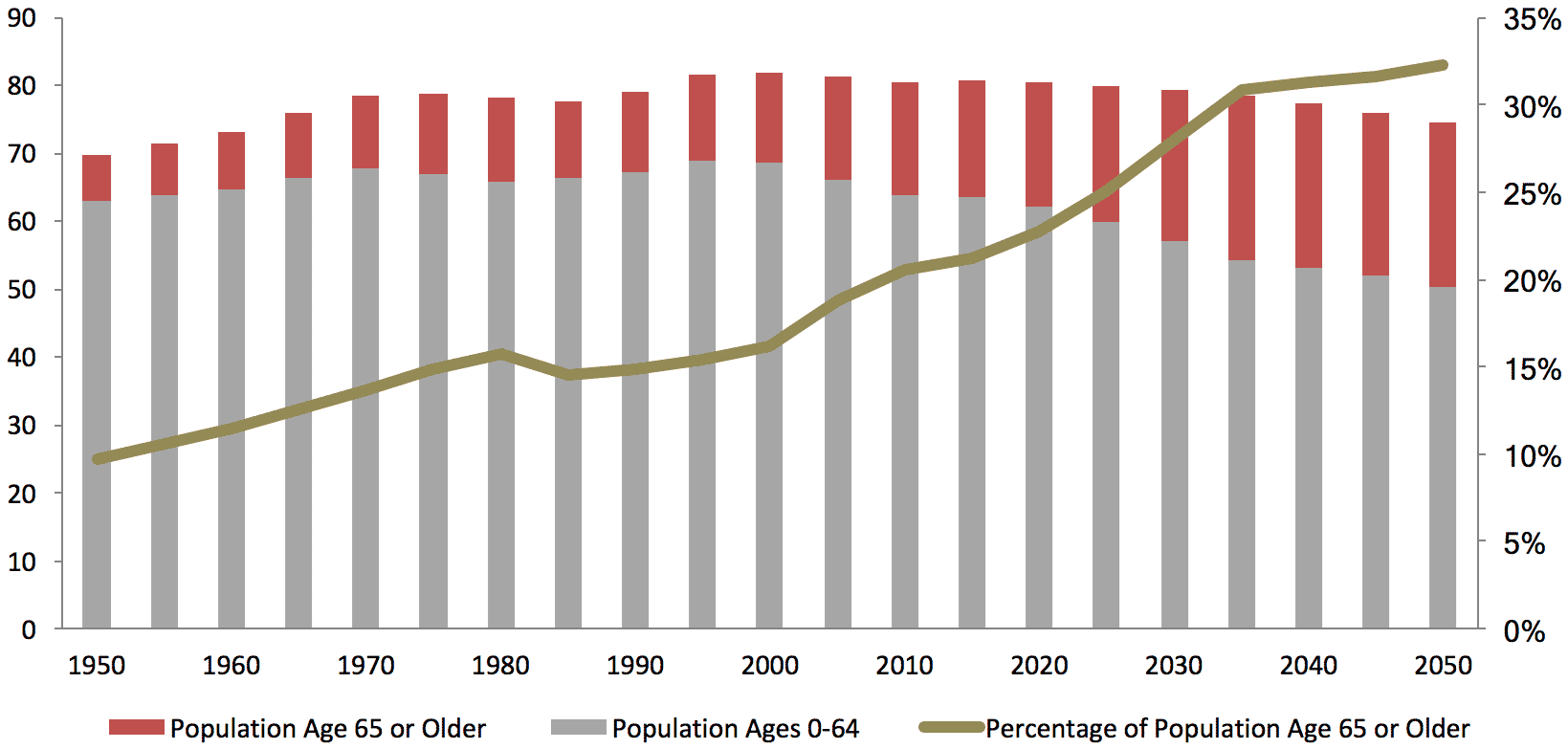 germany-population-by-age-group