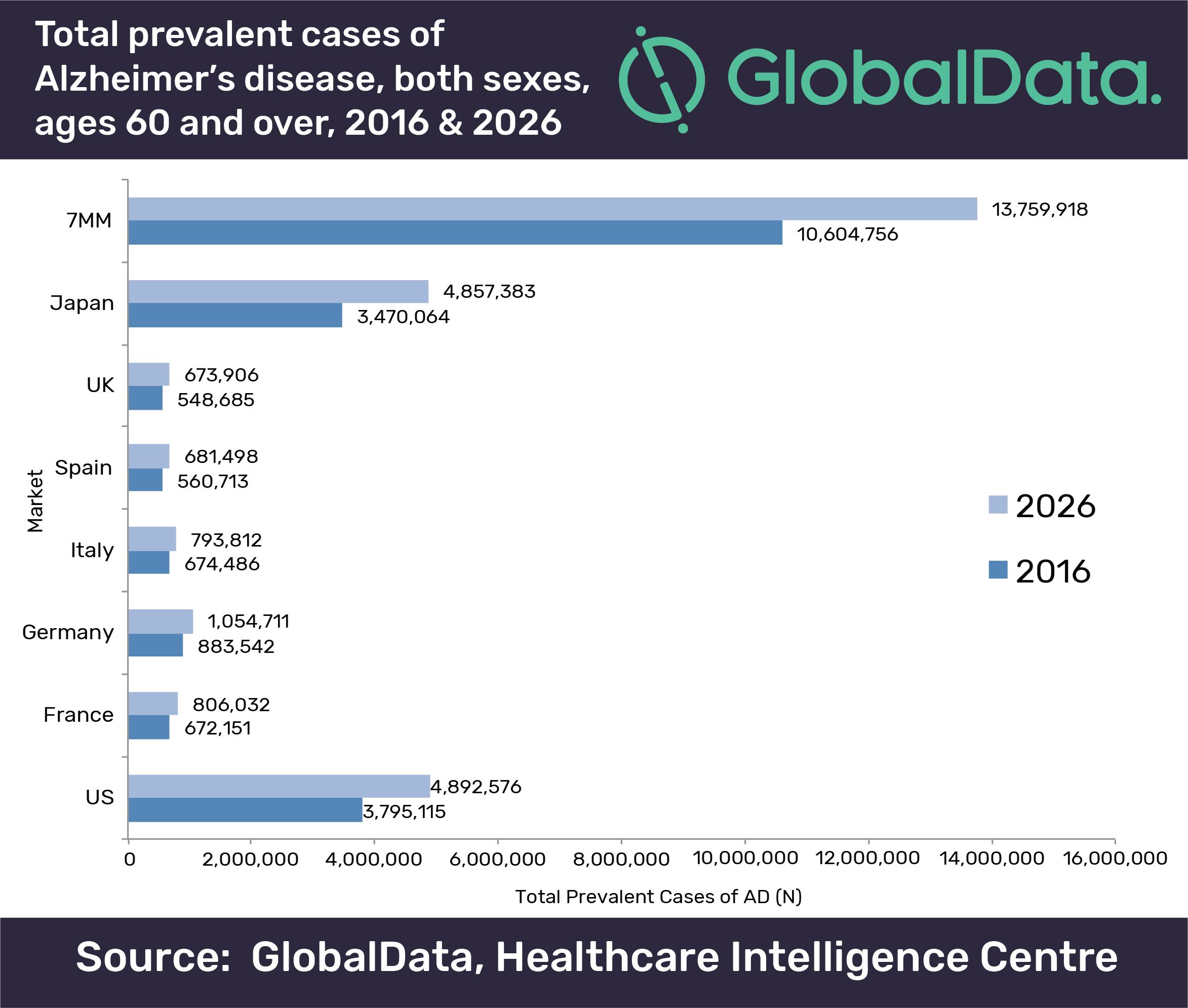 alzheimer-globaldata